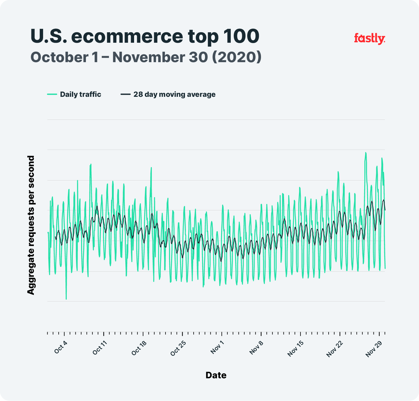 US top 100 2month
