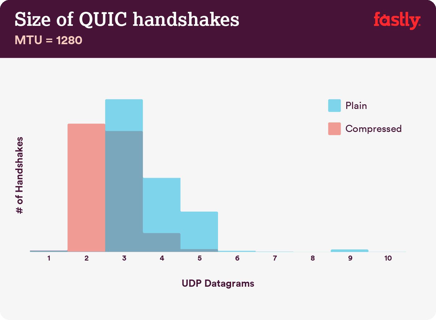 QUIC handshake size 1