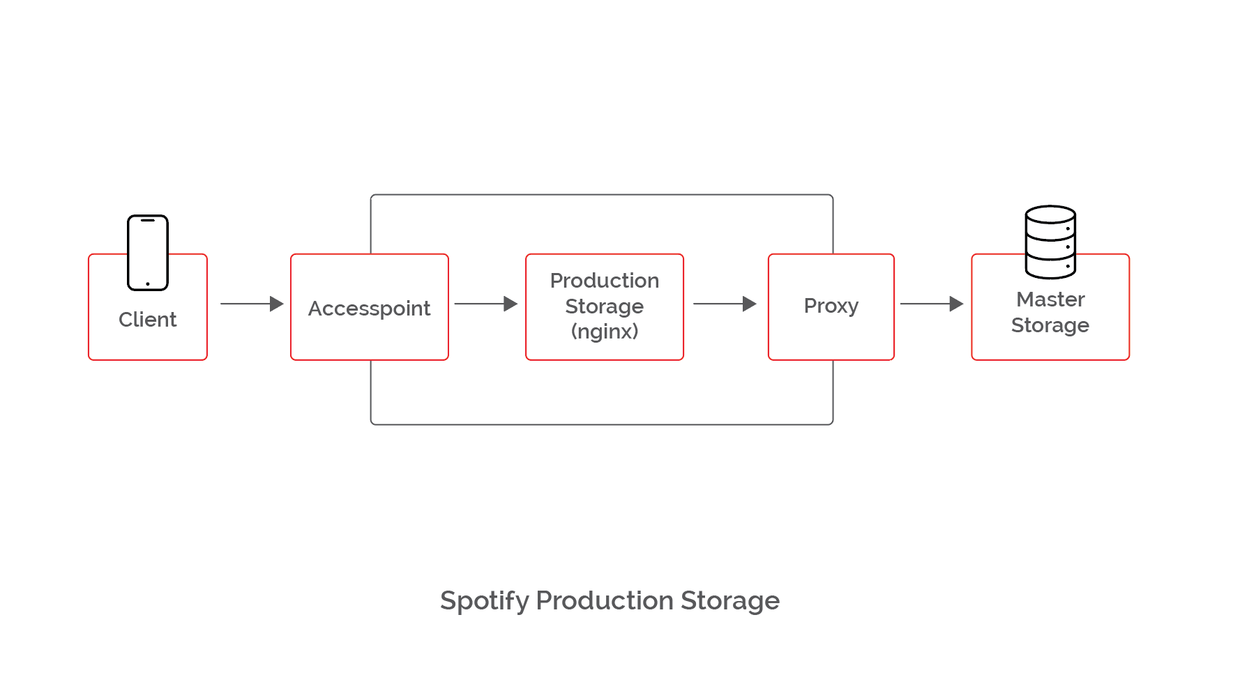 Spotify Production Storage