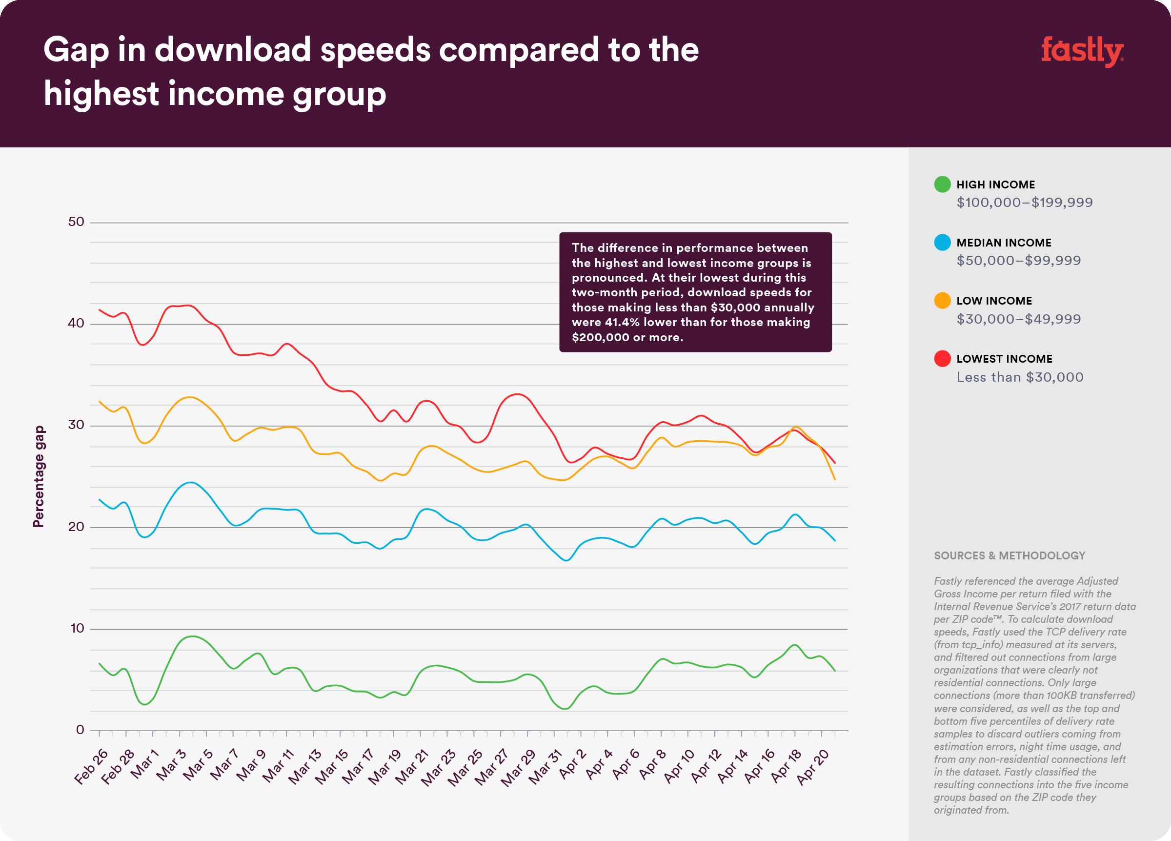 DigitalDivide-Graph-SpeedGaps