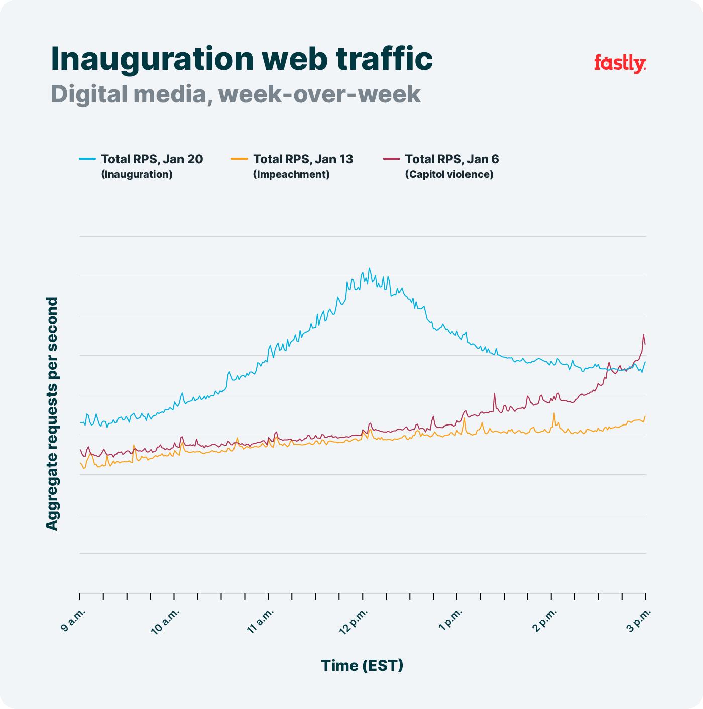 Inauguration digital media WoW