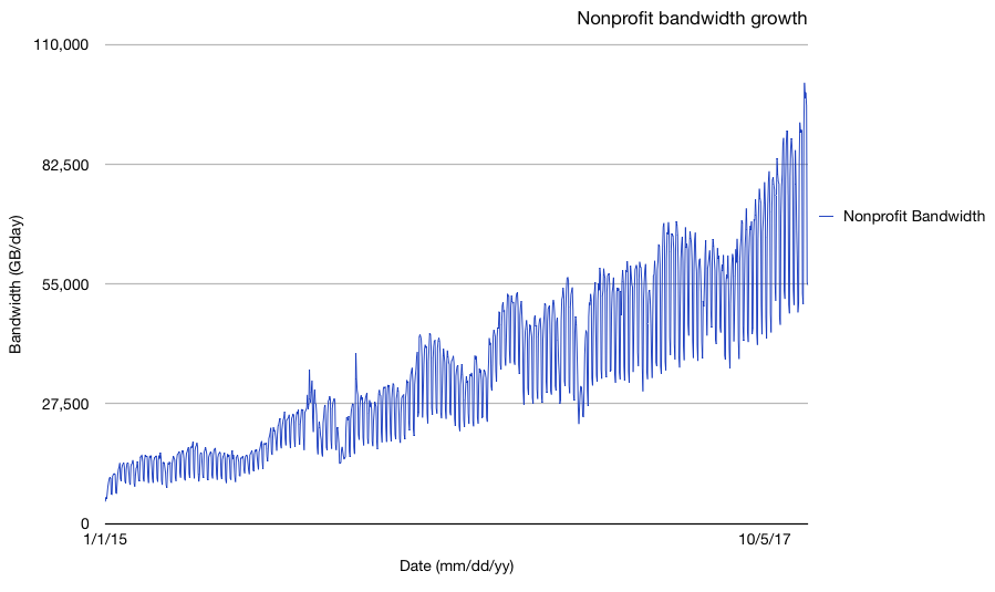 Fastly nonprofit bandwidth growth