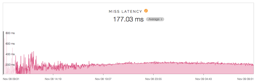 Miss latency for The New York Times