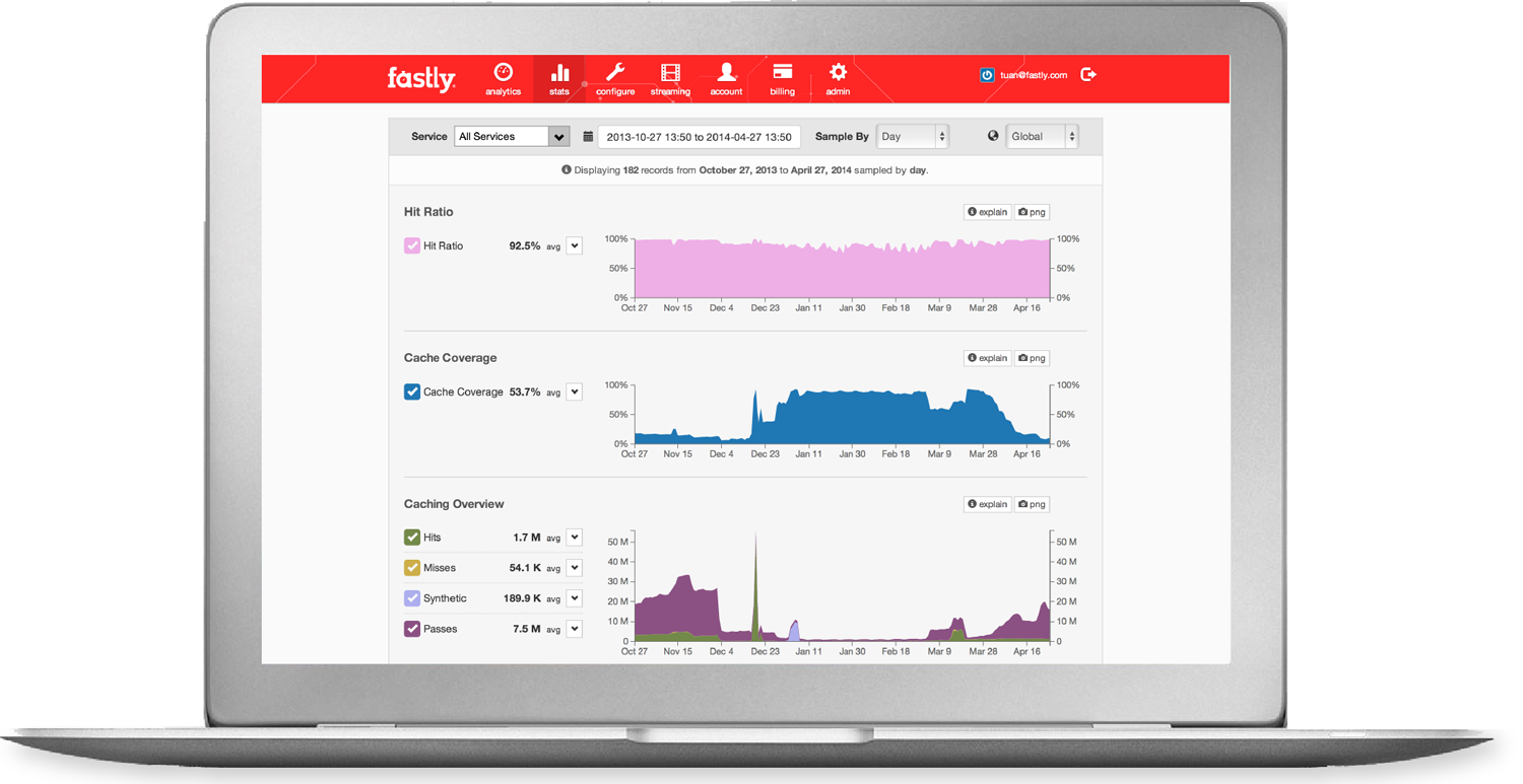 Fastly Dashboard : Stats