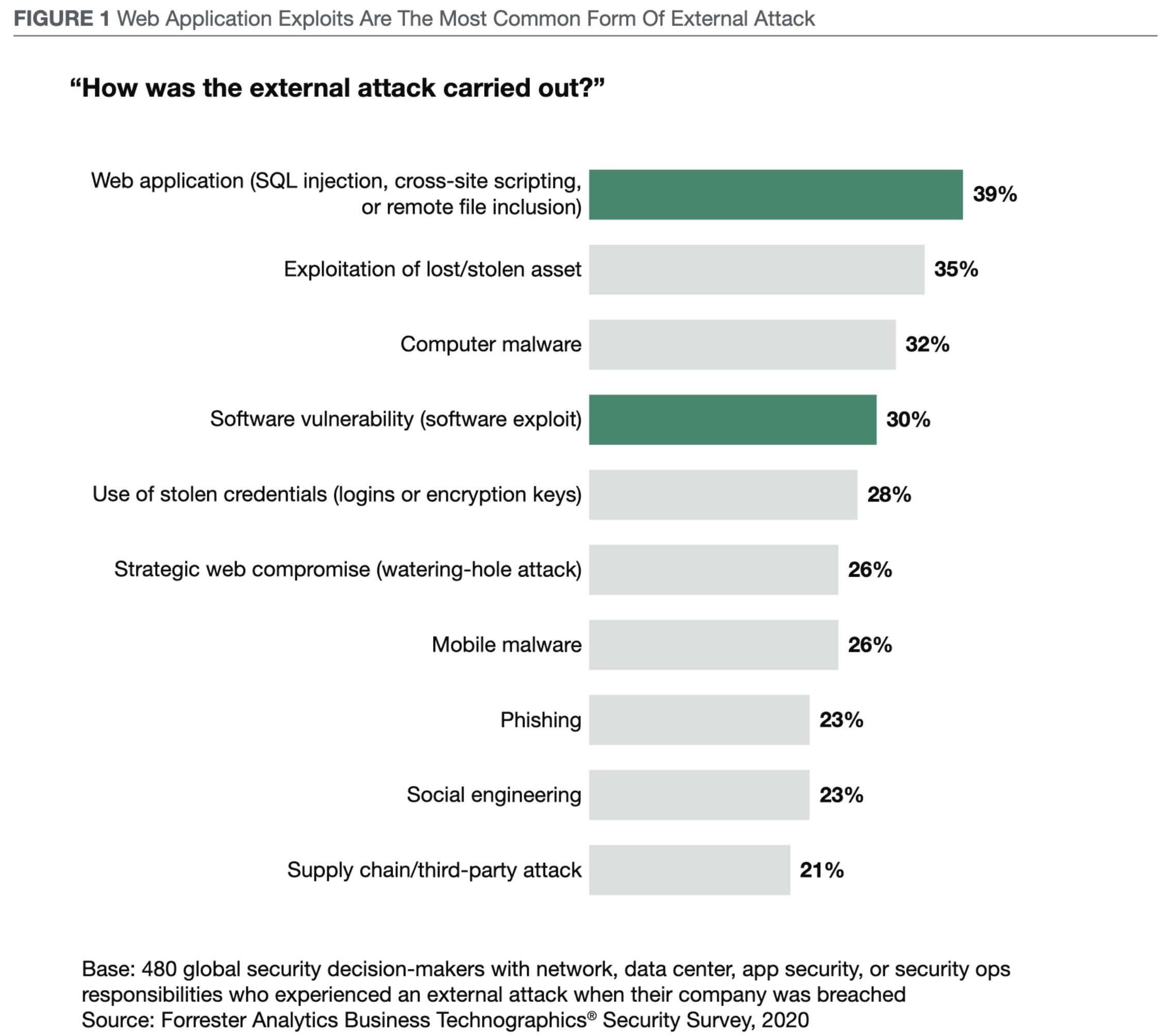 Forrester State of Application Security report stat