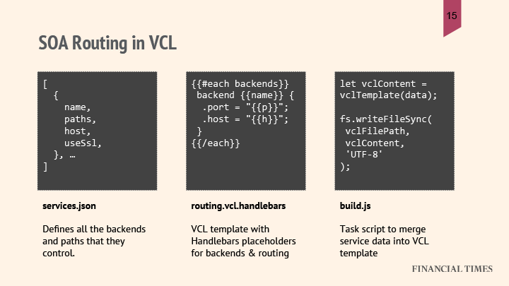 SOA-routing-VCL2