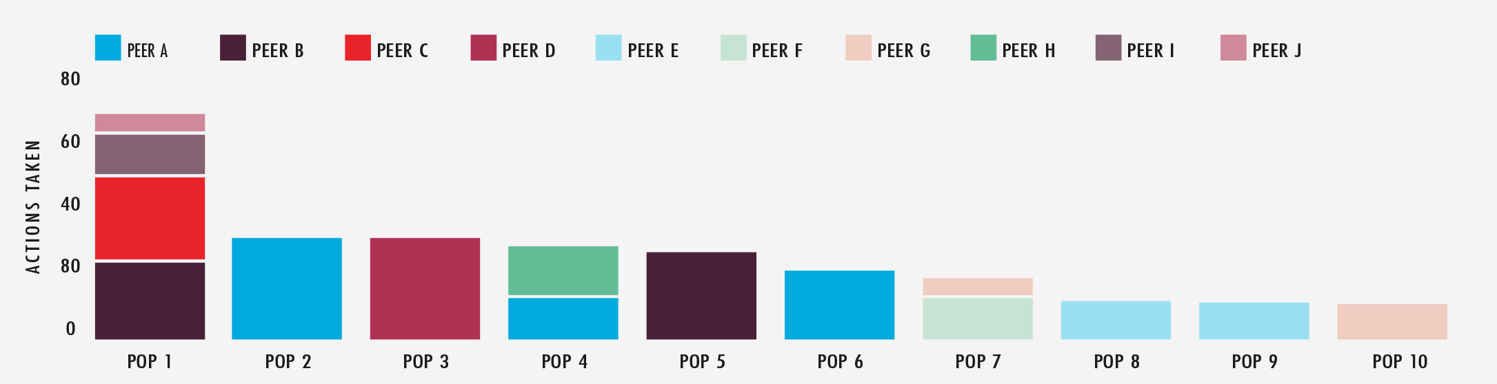 pop-actions-bar-graph