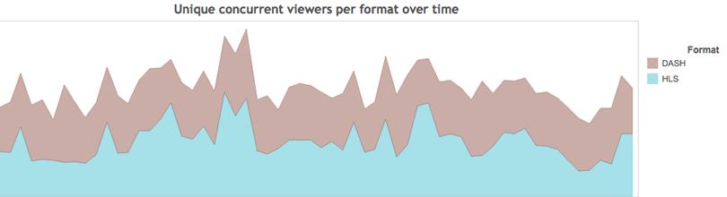 unique-concurrent-viewers