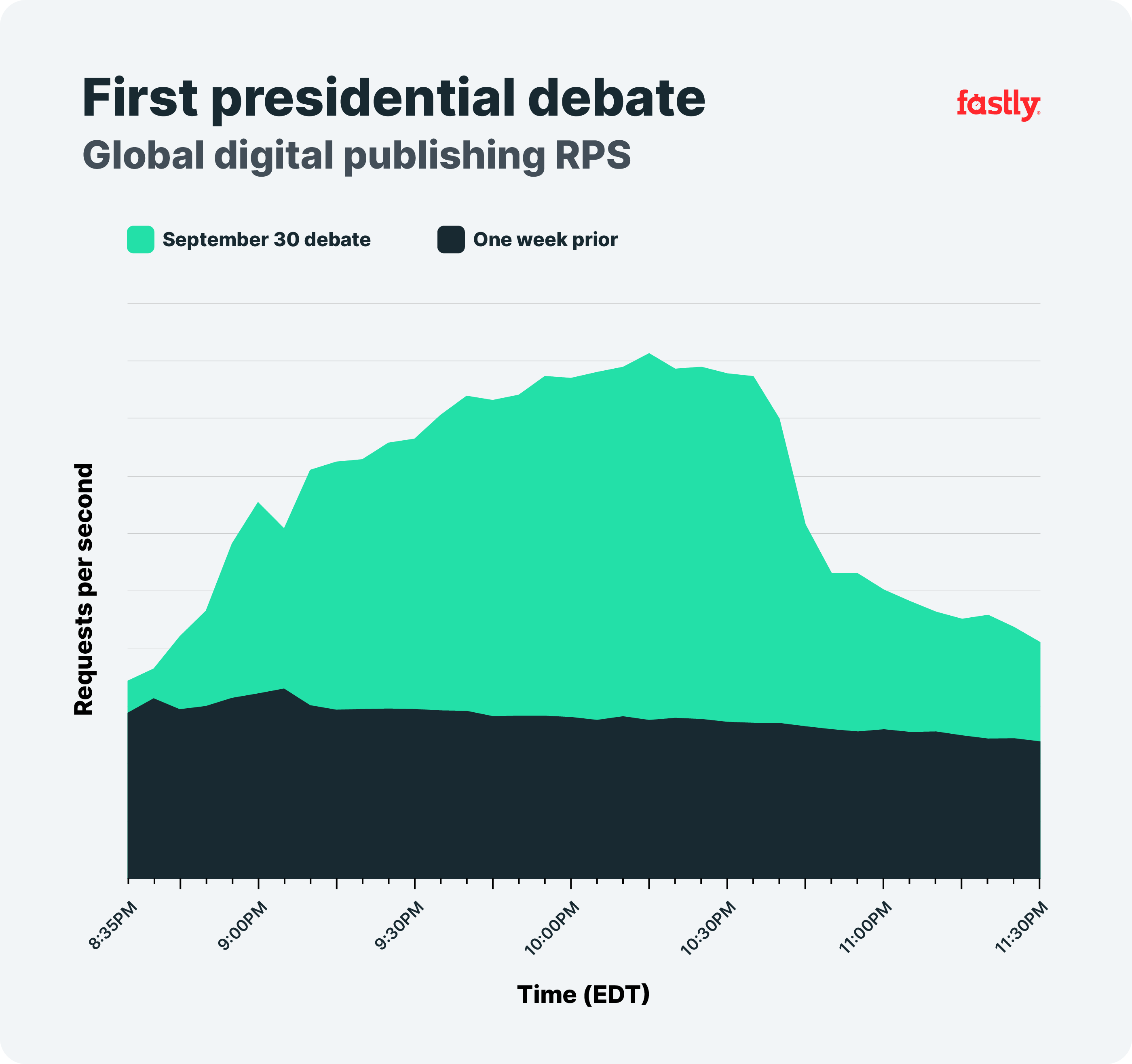 First Presidential Debate, Global Dig. Publishing Chart