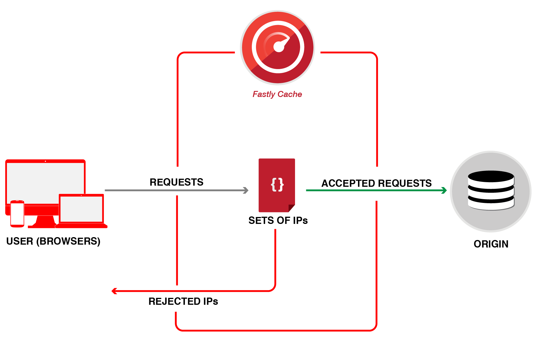 restricting access diagram 2-01
