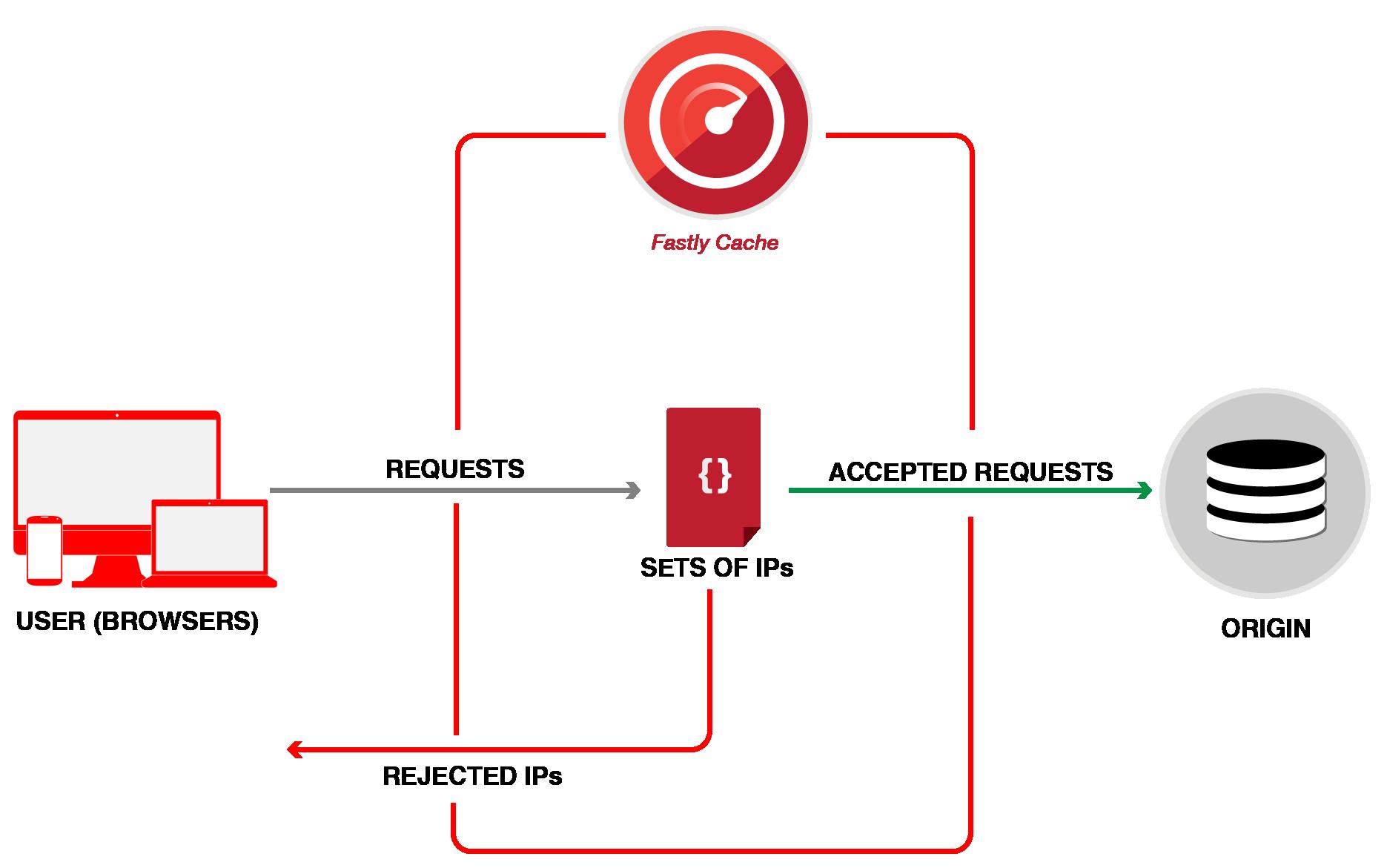 restricting access diagram 2-01