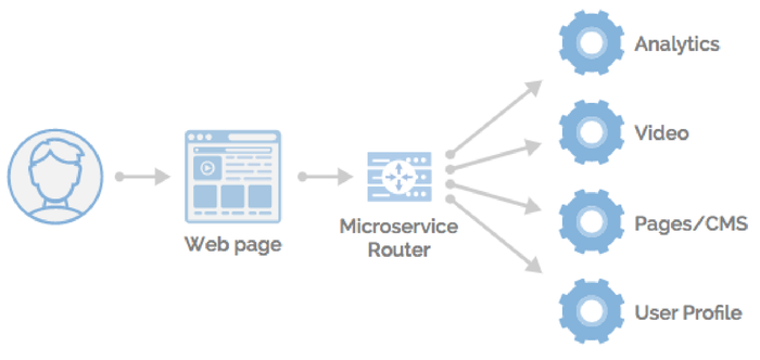 microservices-at-the-edge-2