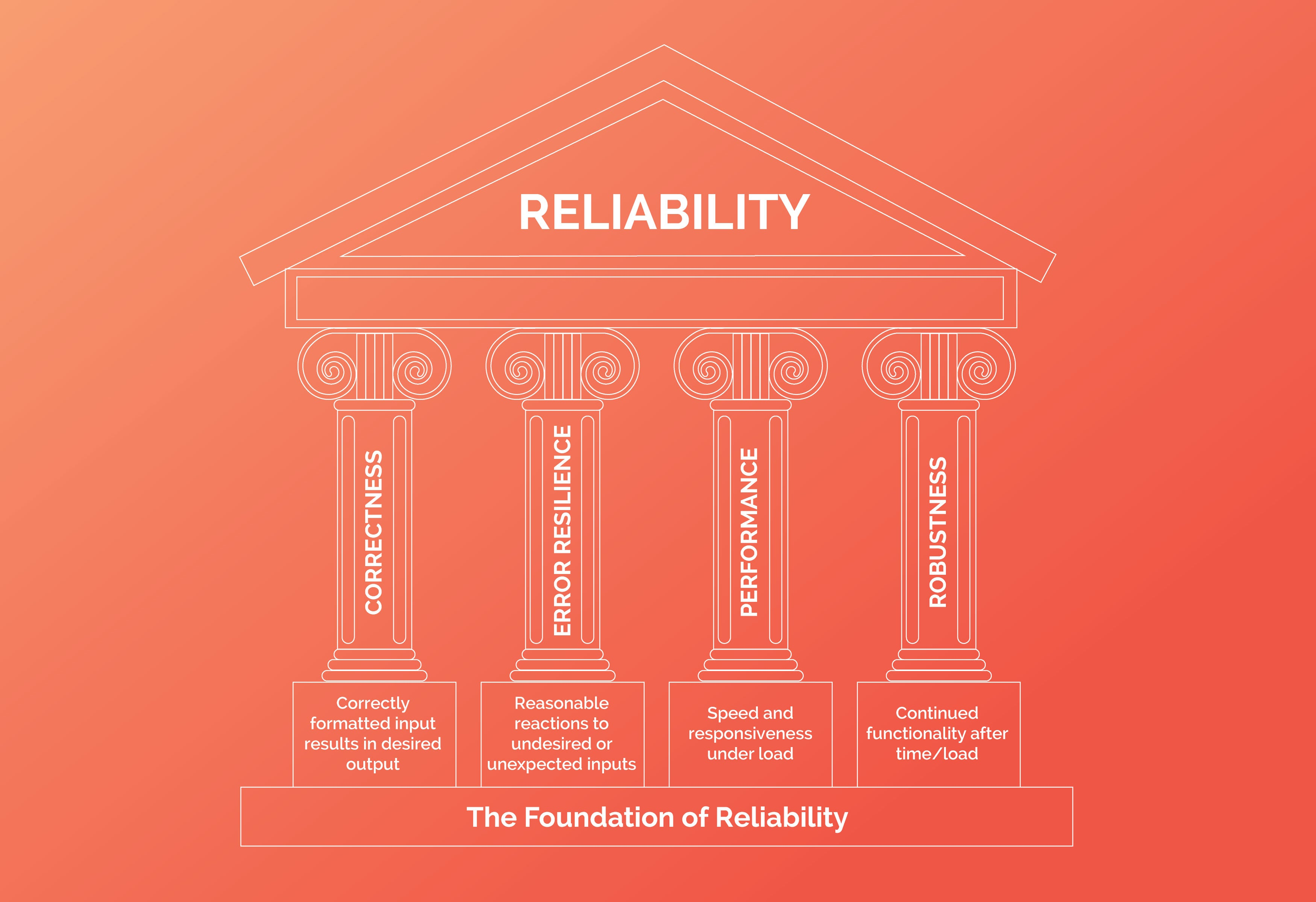 pillars of reliability