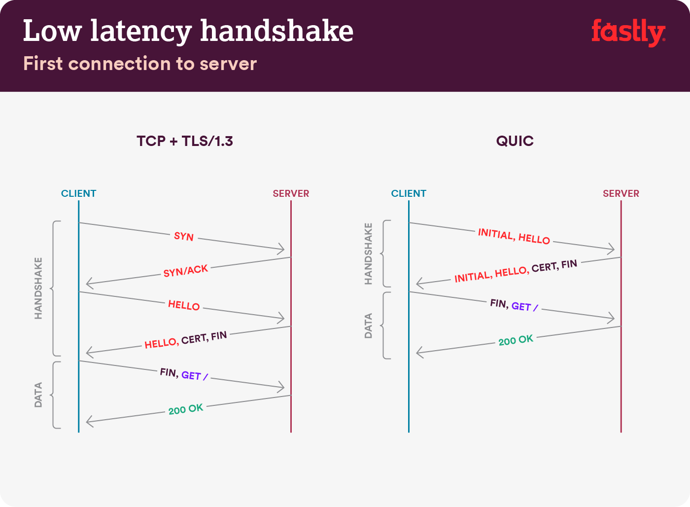 Low latency QUIC handshake