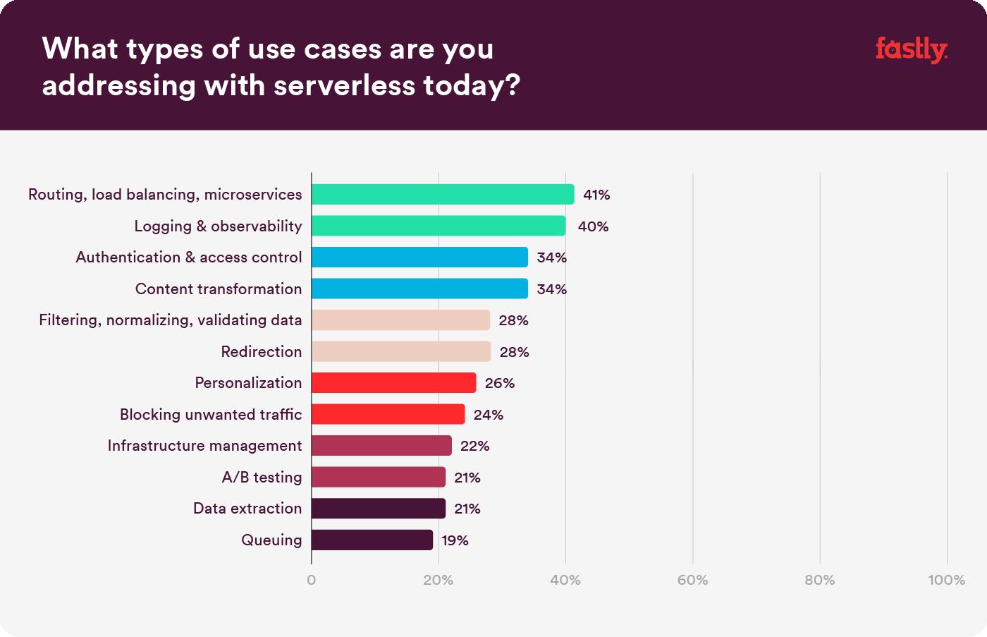 Compute@Edge serverless use cases
