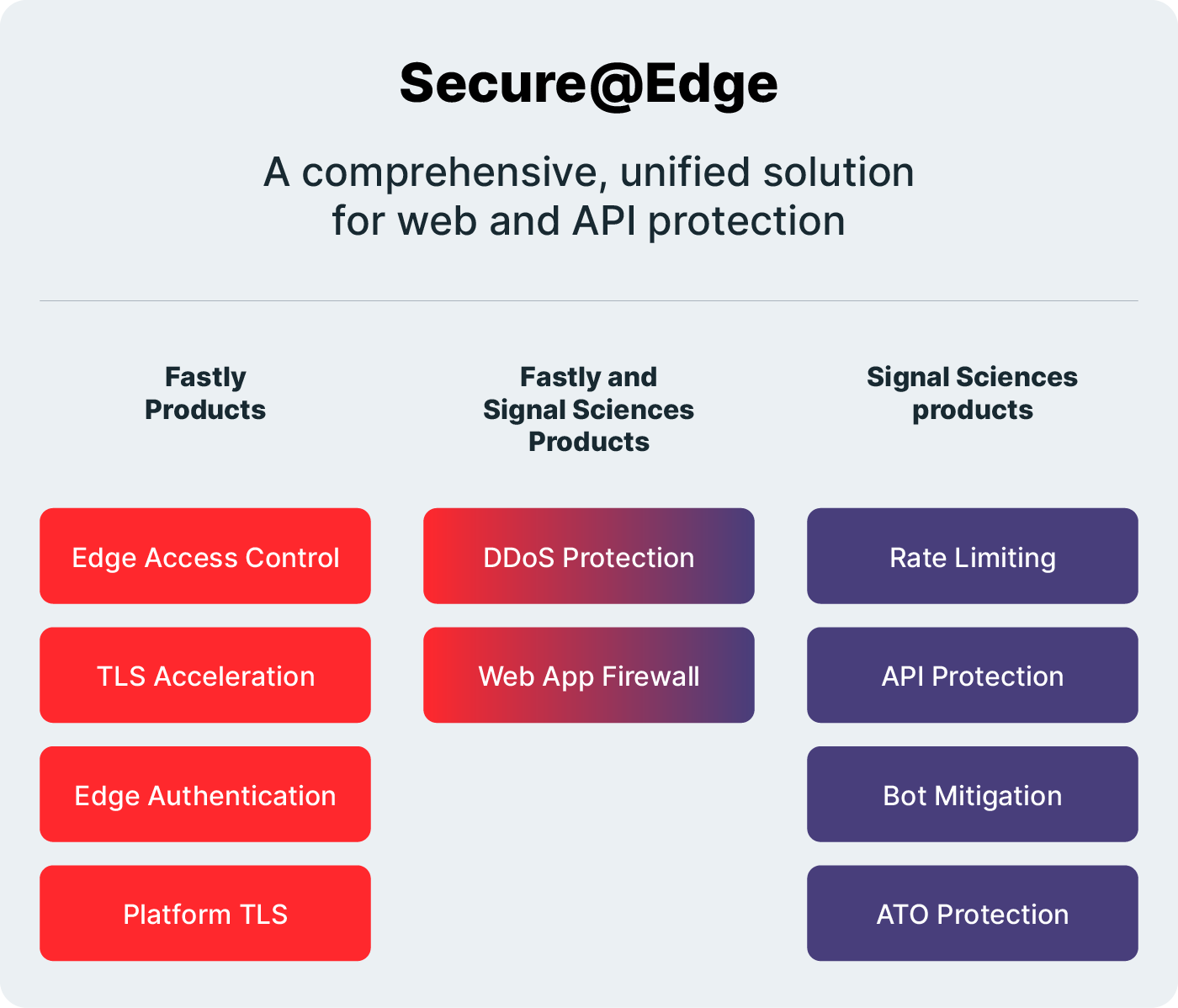 SecureEdge