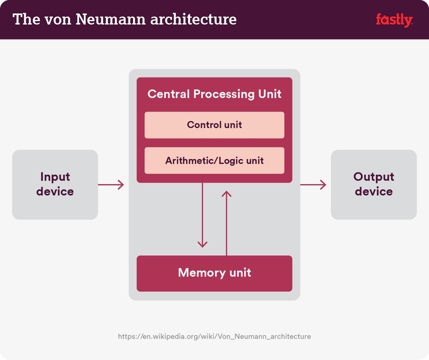 von-neumann (1)