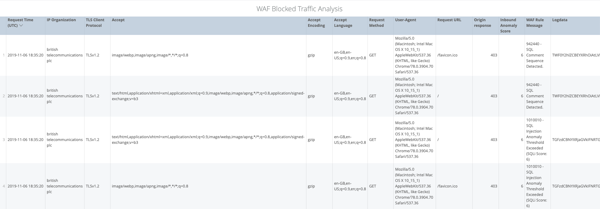 WAF Blocked Traffic Analysis
