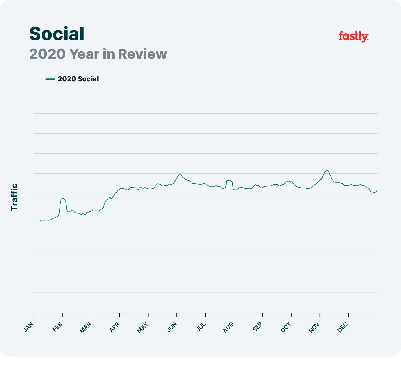Social network trends, 2020
