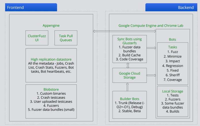 clusterfuzz architecture diagram