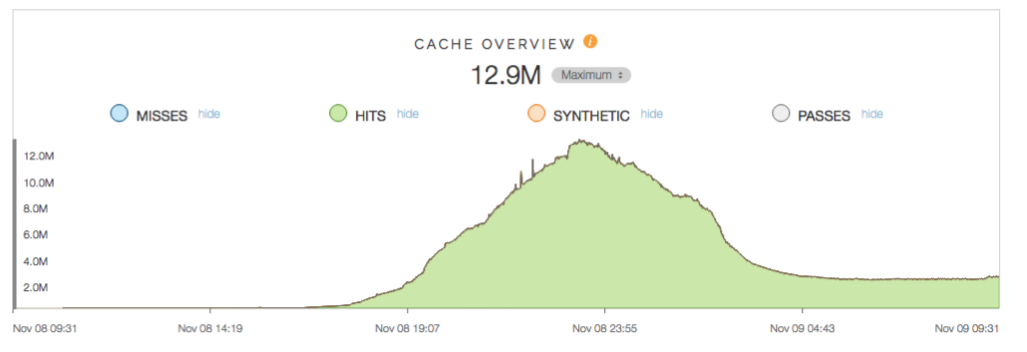 Cache overview for The New York Times