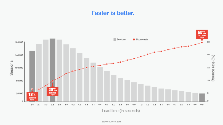 faster-is-better