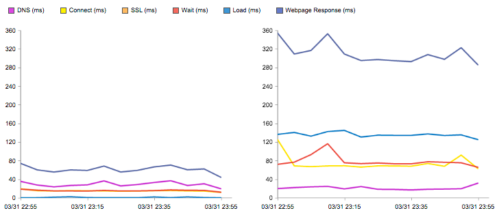 performance-monitoring-post-graph
