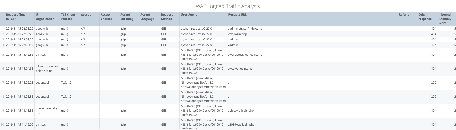 WAF Logged Traffic Analysis
