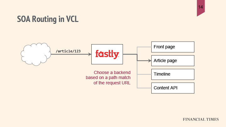 SOA-routing-VCL