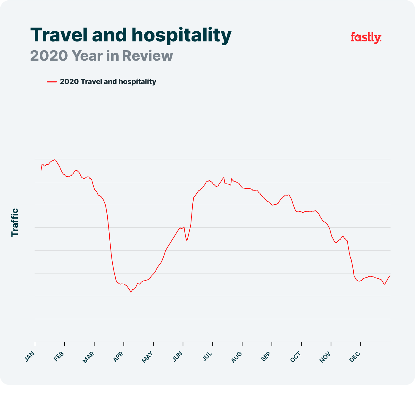 Travel and hospitality network trends 2020