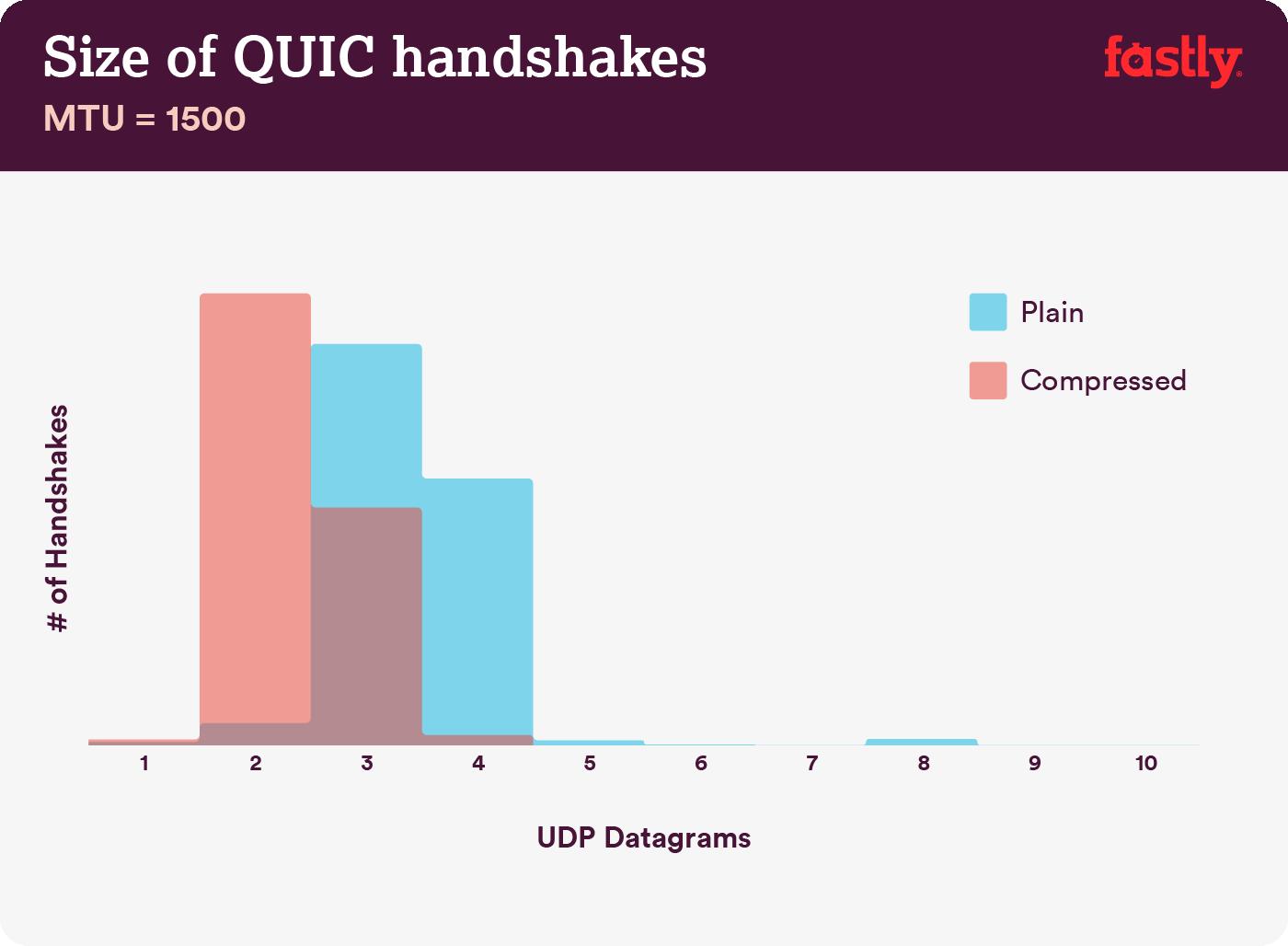 Size of QUIC handshakes 1500
