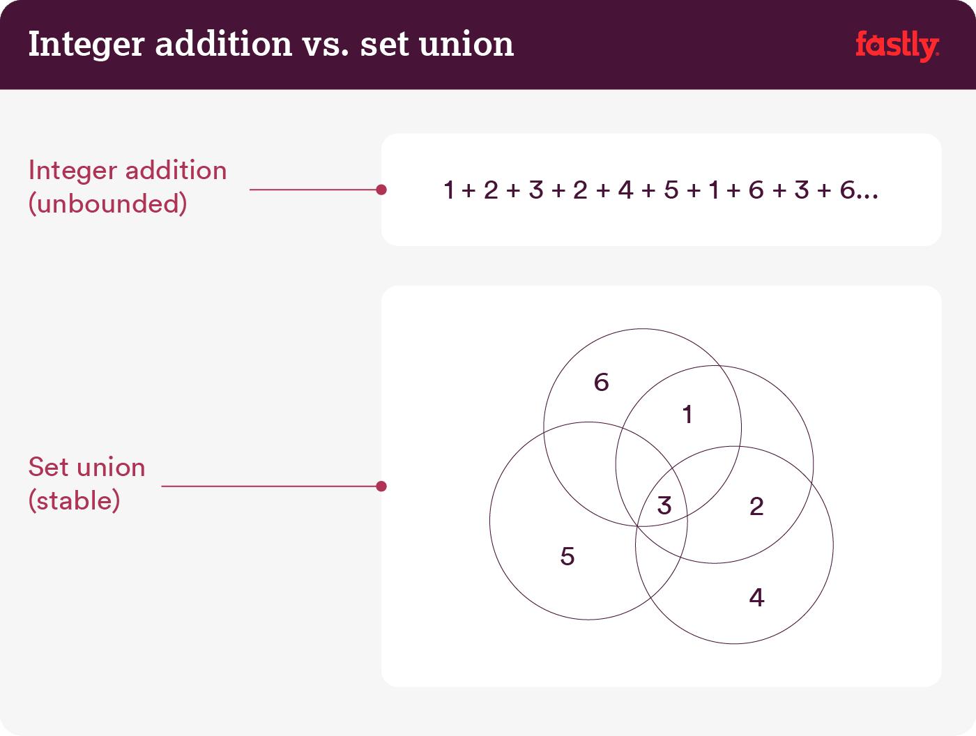 sum-union (1)
