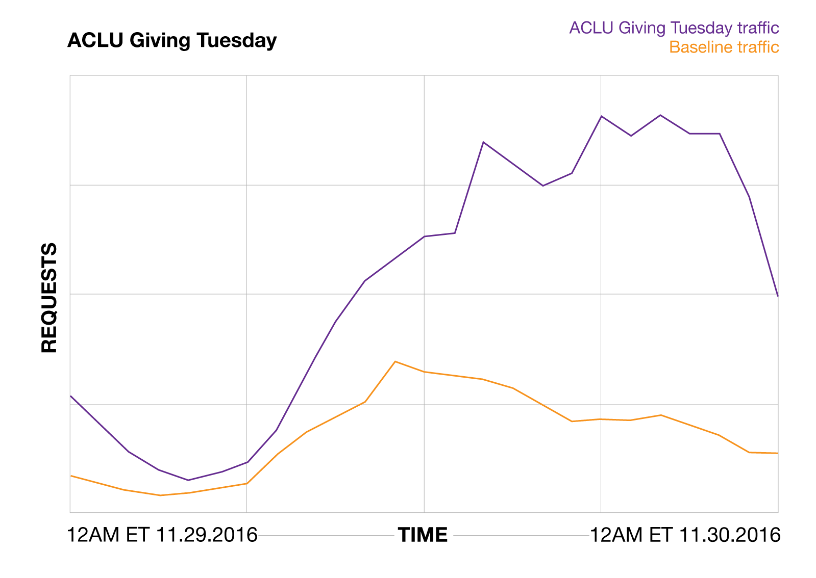 giving tuesday graphs 2016 aclu