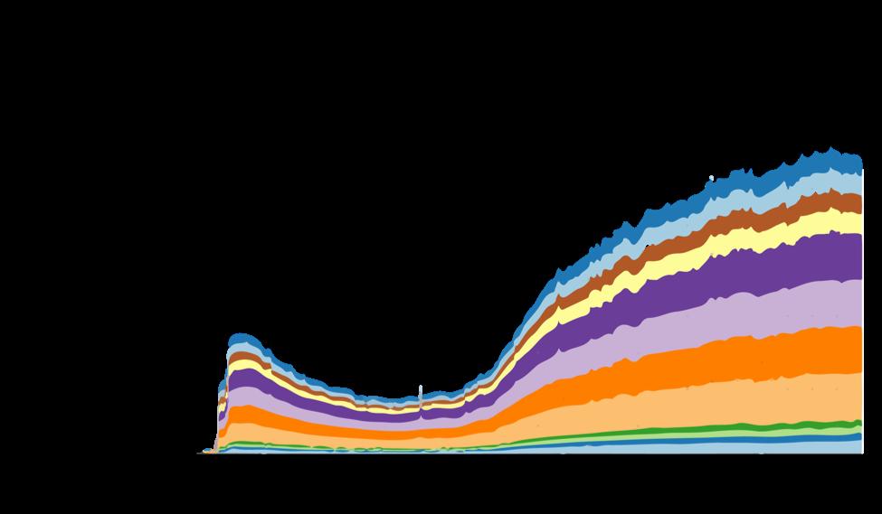 CDG bandwidth spike