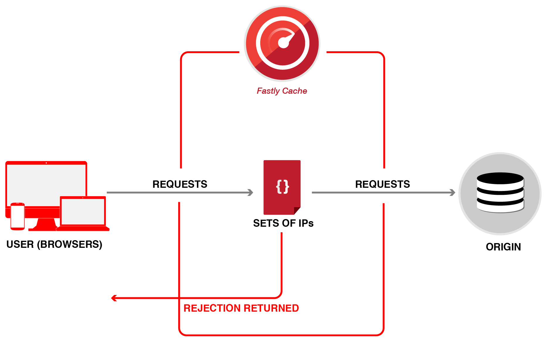 restricting access diagram 2-03