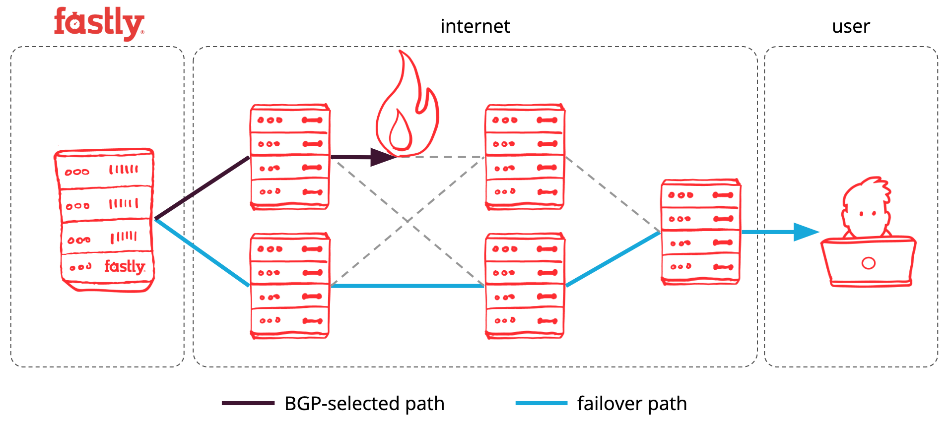 Path failover during performance degradation