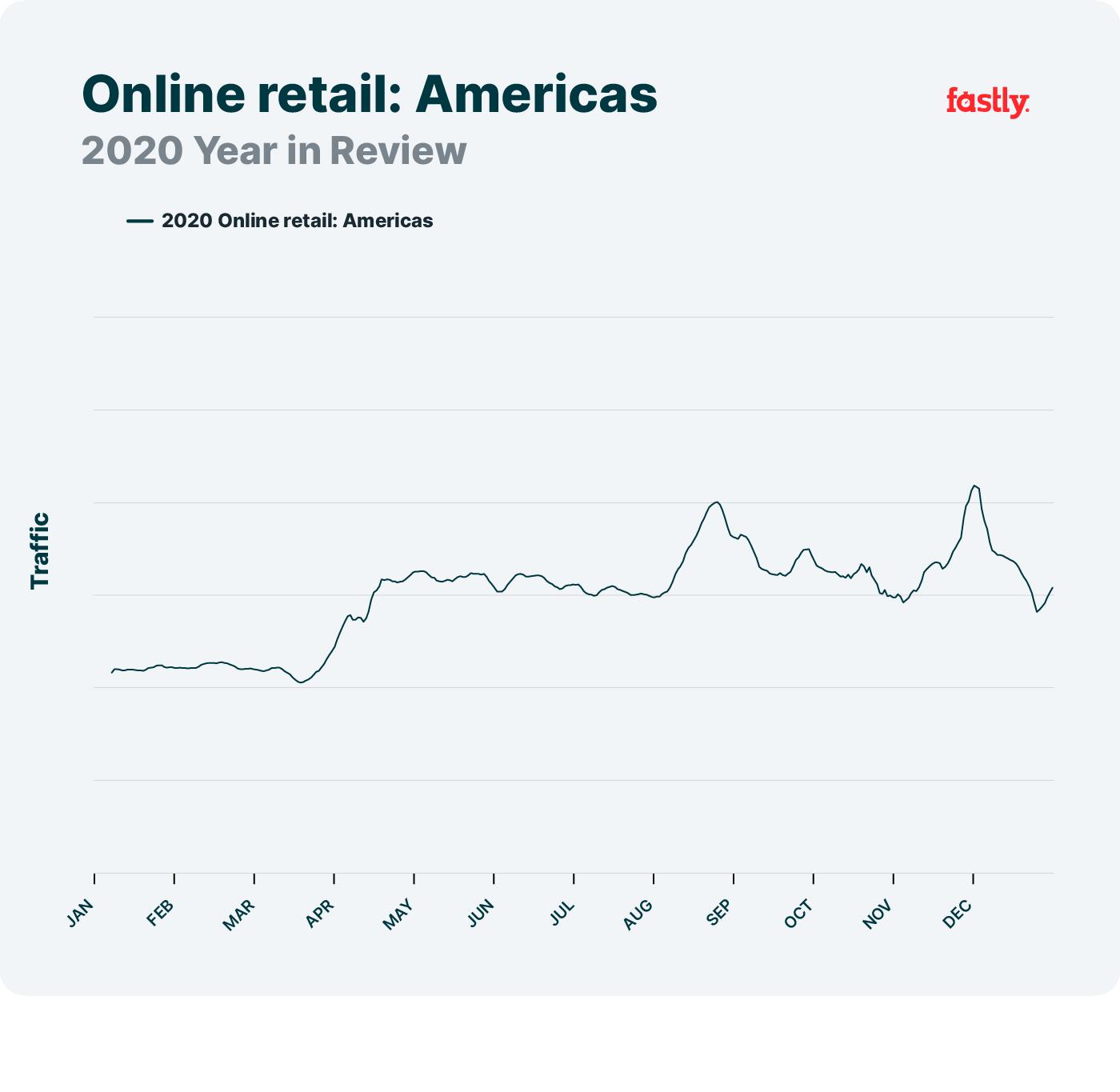 Online retail Americas, network trends 2020