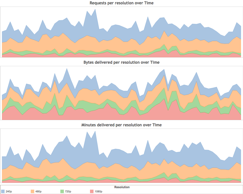 Video-Traffic-per-resolution