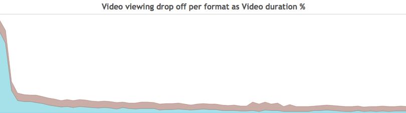viewing-dropoff