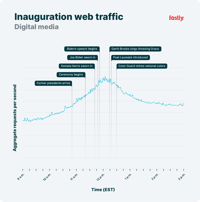 Inauguration traffic - digital media