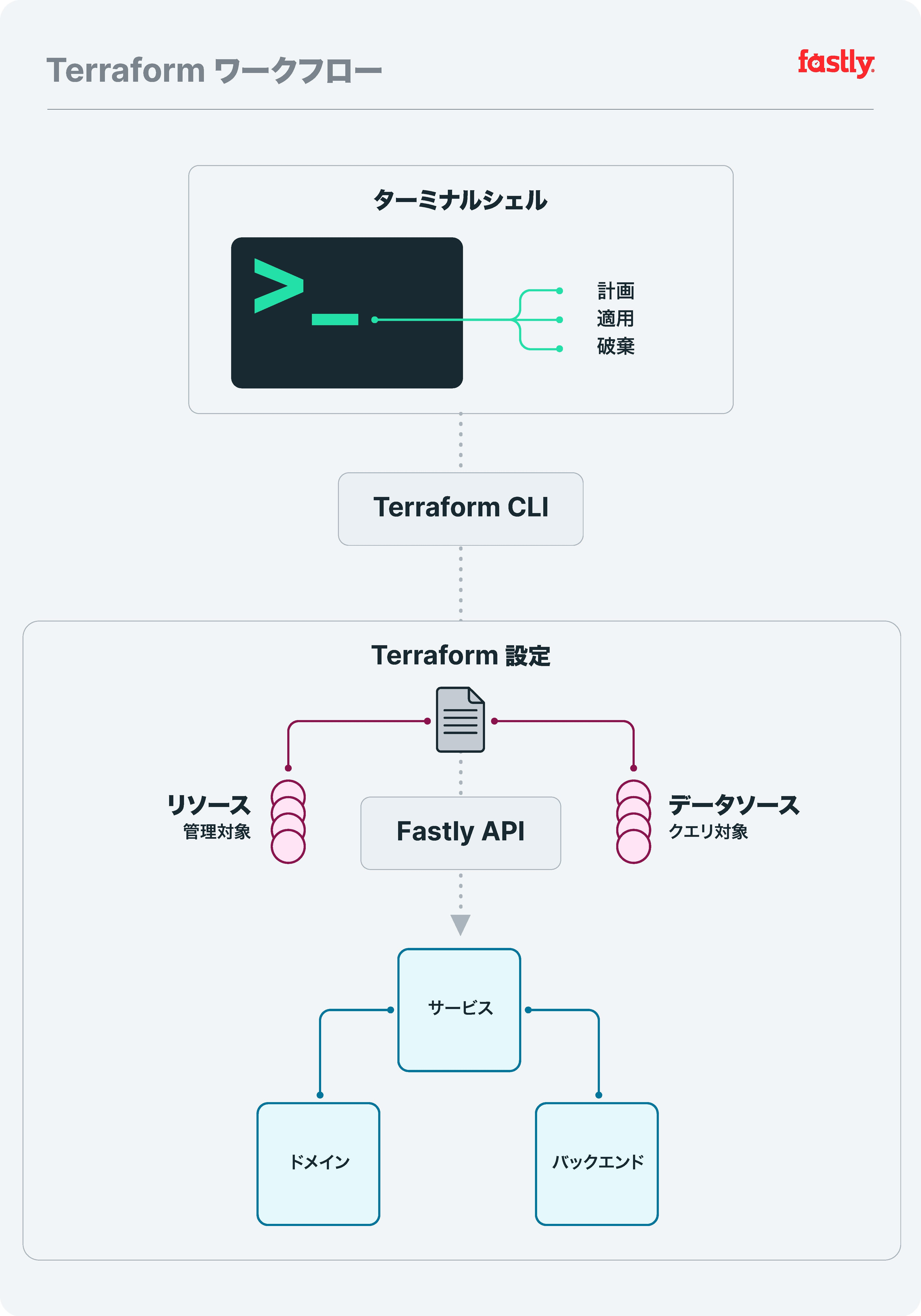 Configuring Fastly services with Terraform jp