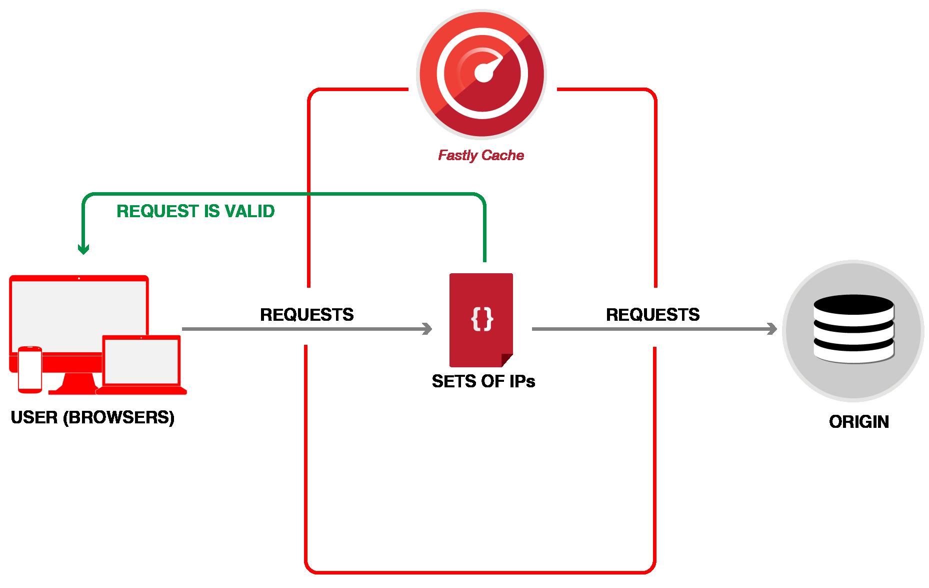 restricting access diagram 2-02
