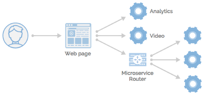 microservices-at-the-edge-1