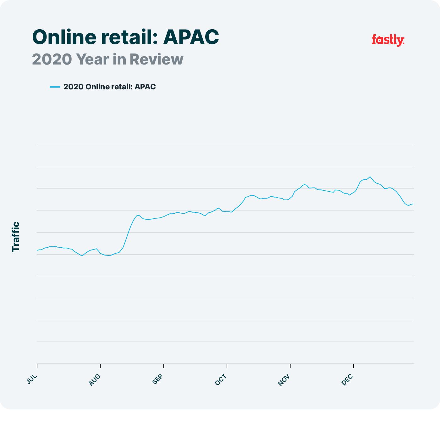 Online retail APAC network trends 2020