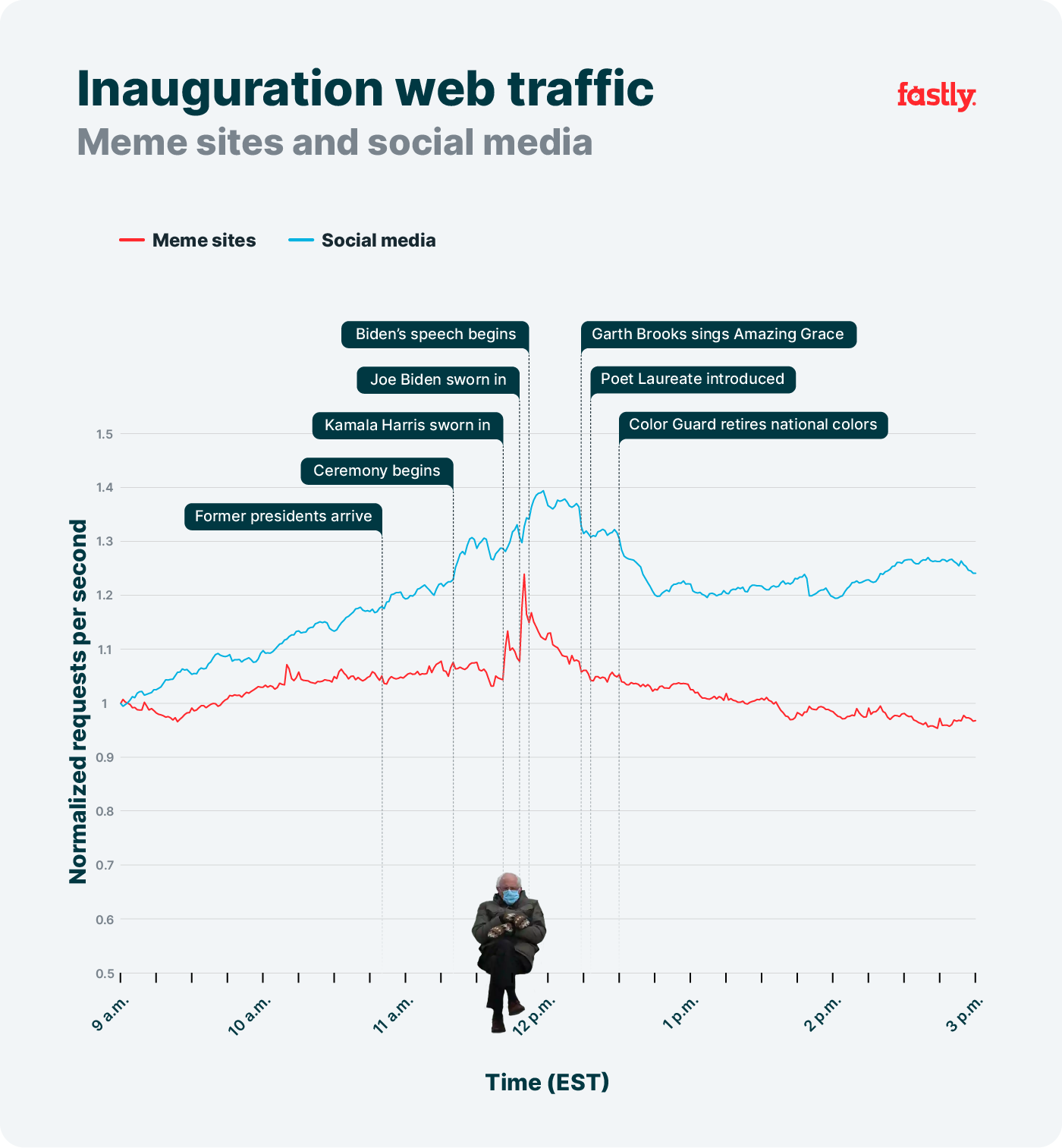 Meme sites and social media during inauguration