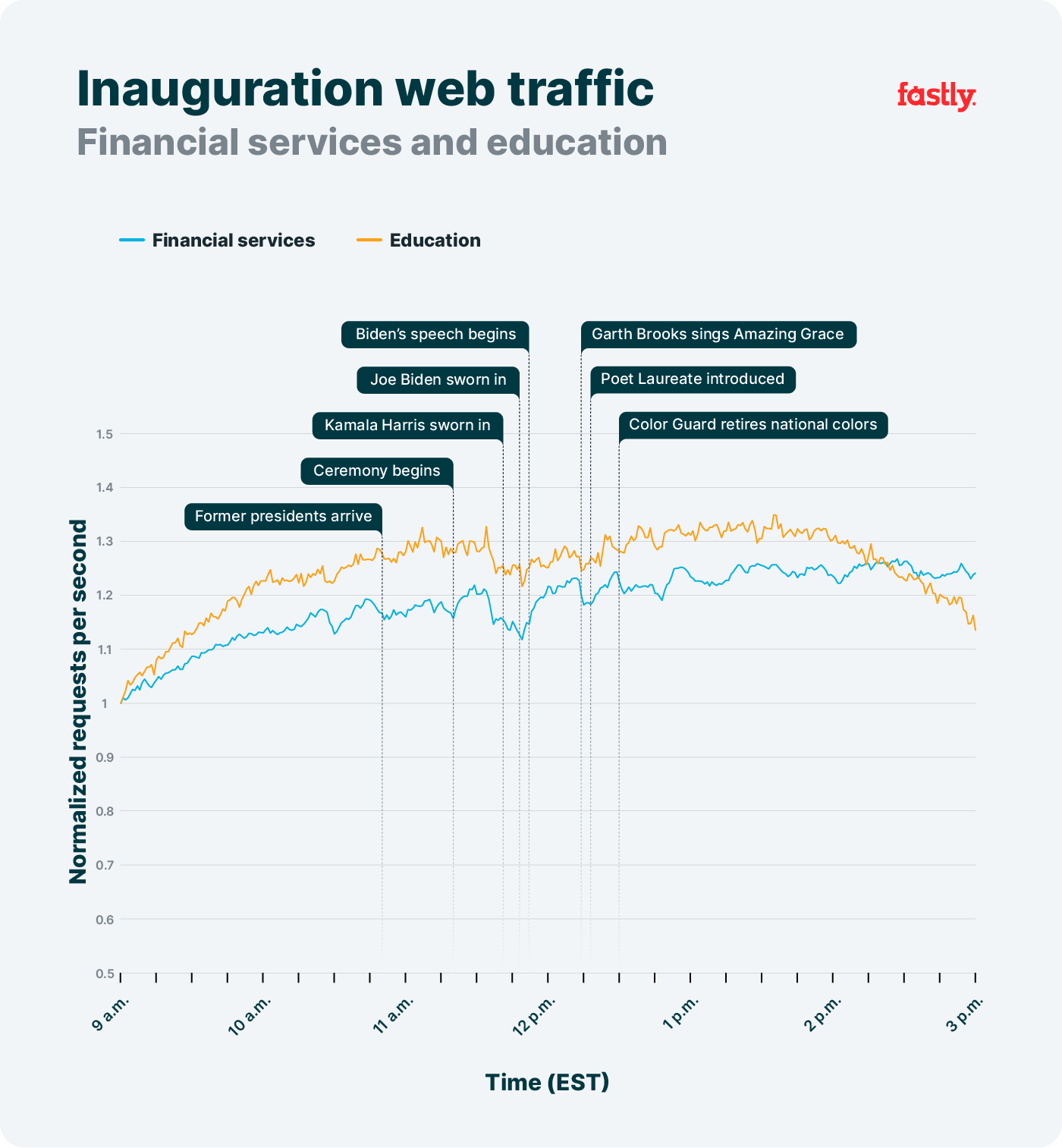 Finserv and education traffic during inauguration