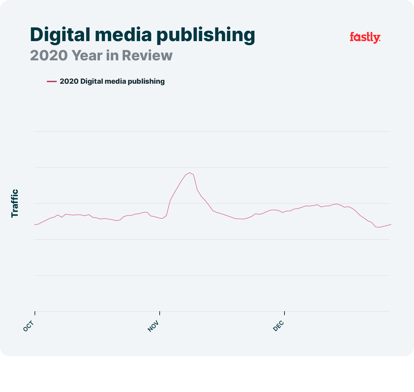 Digital publishing, 2020