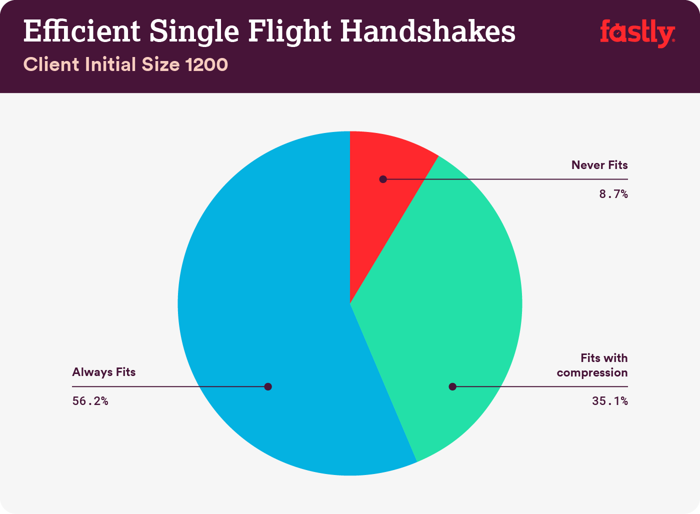 Efficient single flight handshakes