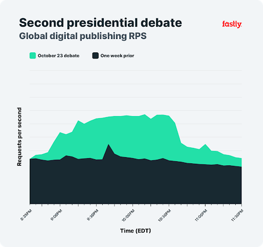 Second Presidential Debate, Global Dig. Publishing Chart