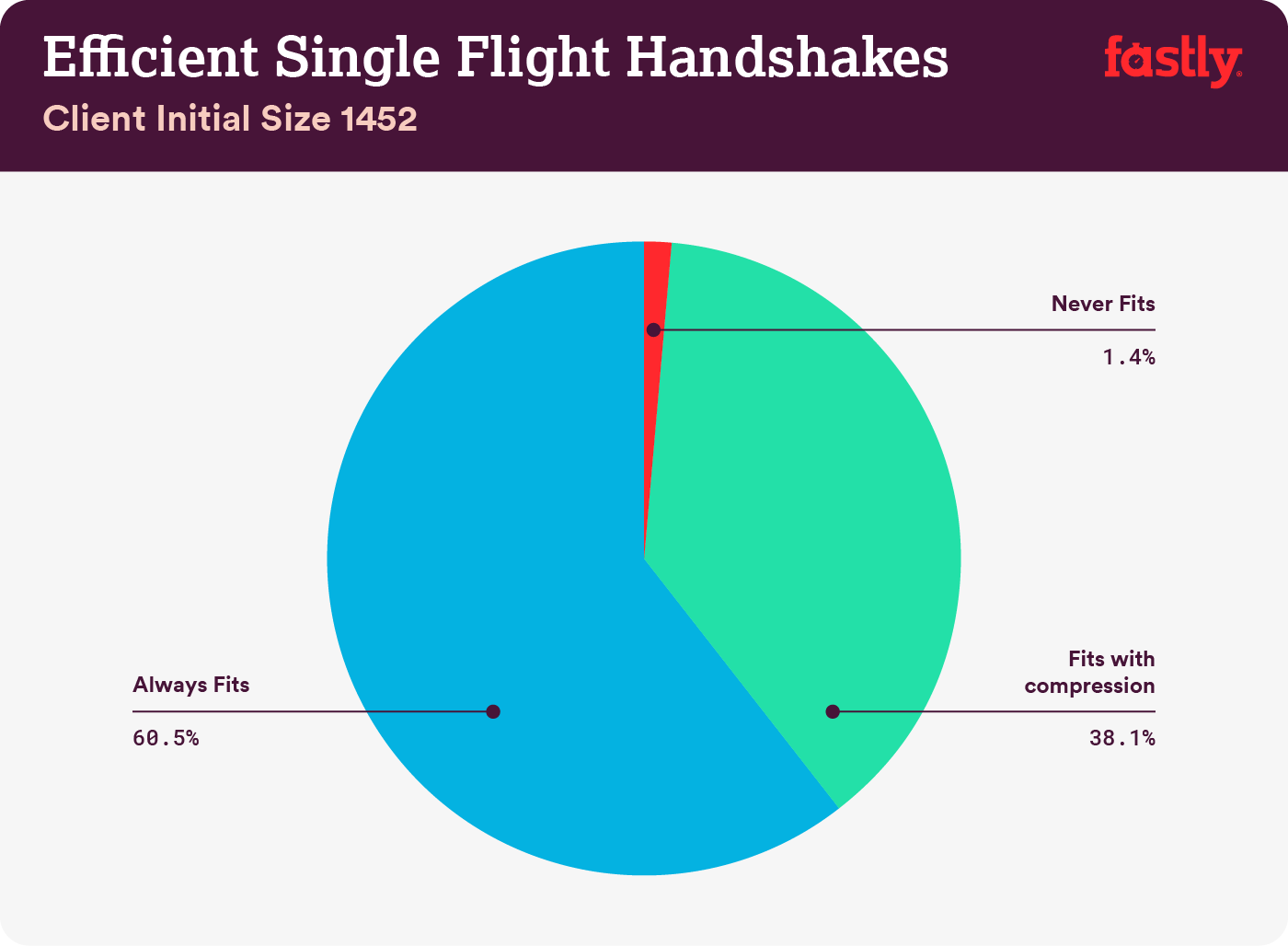 Efficient single flight handshakes 2
